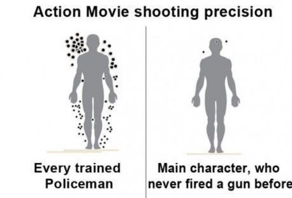Action movies. . Action Movie shooting precision Every trained Main character, who Policeman never fired a gun before