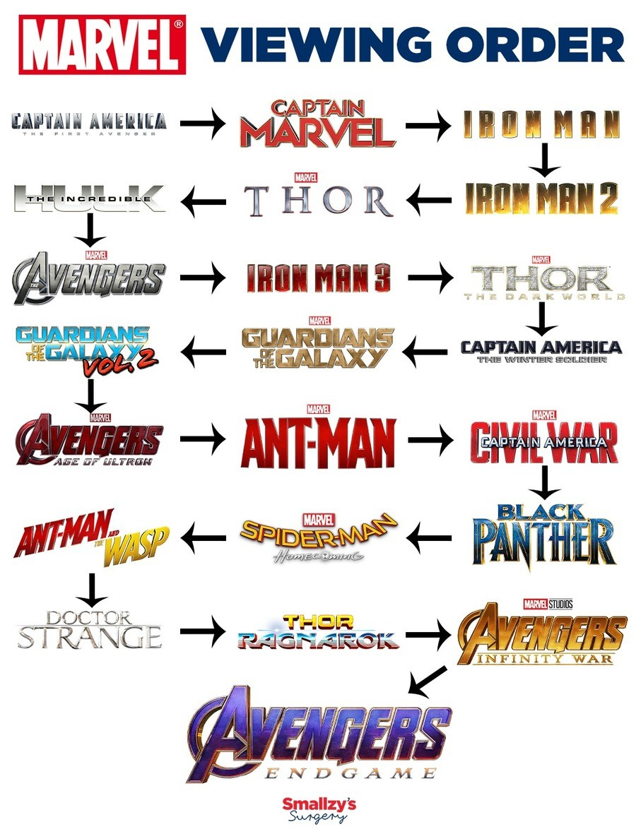 giddy purple flimsy Mantis. You're going to need 45 HOURS AND 15 MINUTES to be fully updated.. This list is not in chronological or release order Chronological: Captain America (credits take place before Avengers) Captain Marvel (credits take place with A