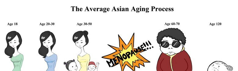 Menopause is evil. Lol'd when I saw this on 4chan. The Average Asian Aging Process Age 30.. 50. reeeepost :\
