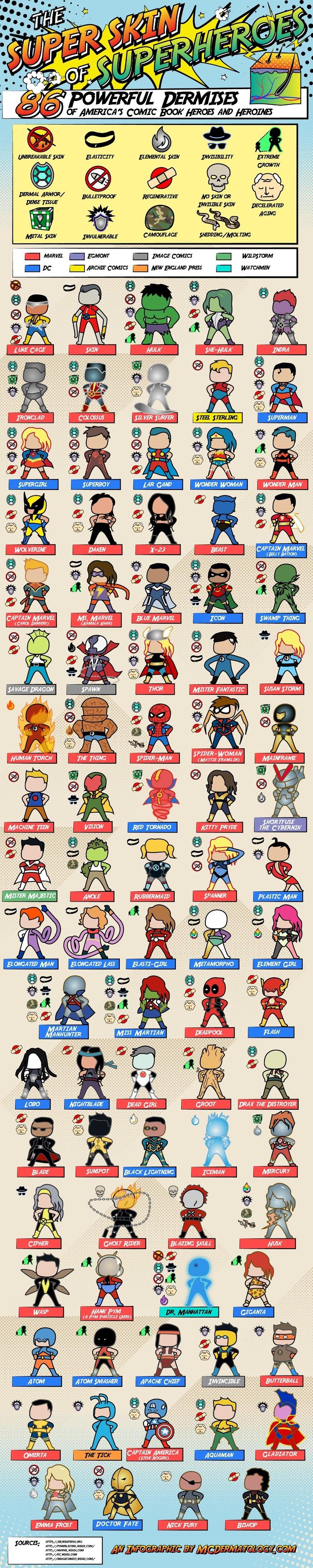 Superhero Powers (in their Skin). The super skin of superheroes: .