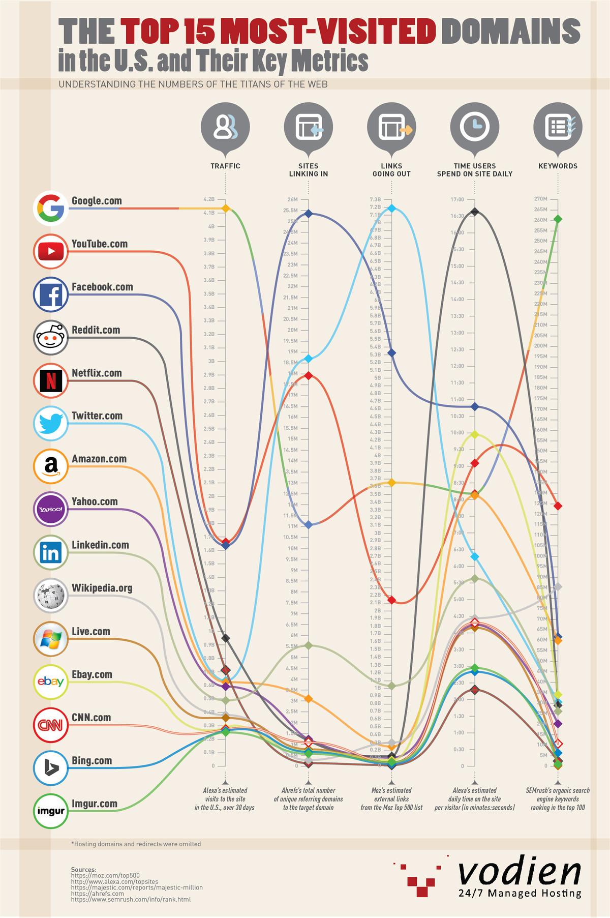 The Top 15 Most-Visited Domains in the U.S. and their Key Metrics. Understanding the numbers of the titans of the web, like Google, YouTube, Facebook, and Netfl